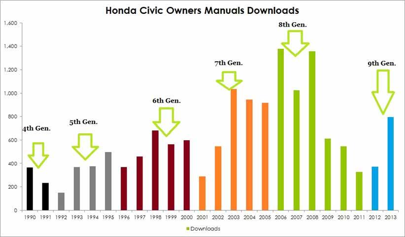 2003 honda civic owners manual download